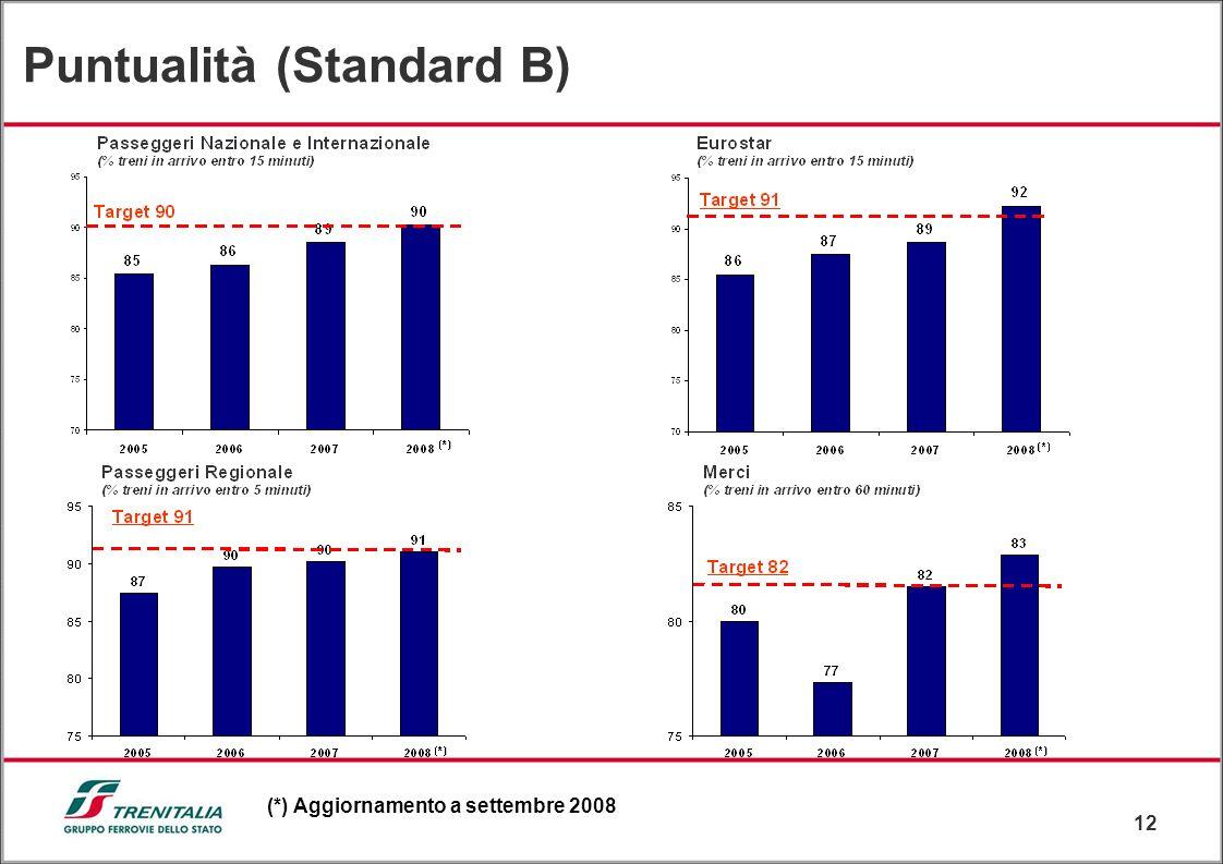 12 (*) Aggiornamento a settembre 2008 Puntualità (Standard B)