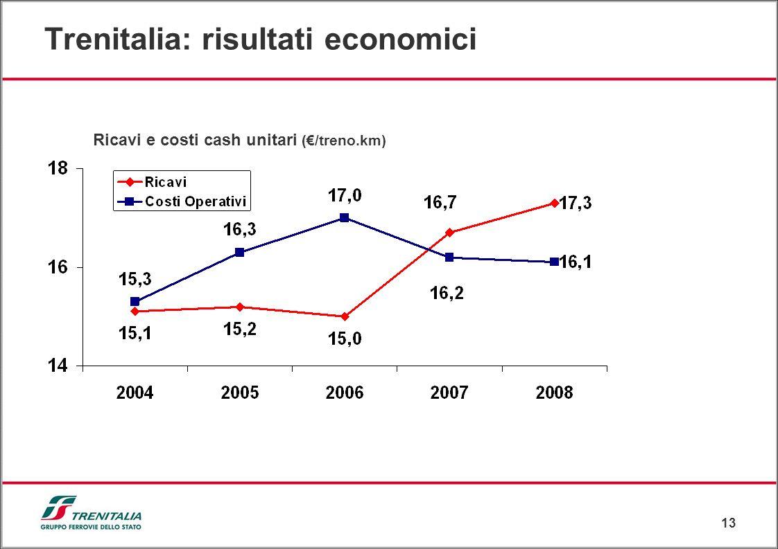 13 Trenitalia: risultati economici Ricavi e costi cash unitari (/treno.km)