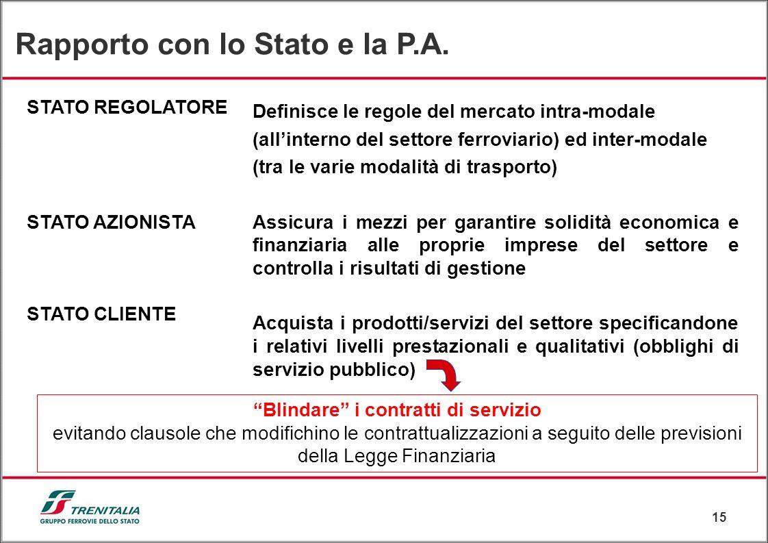 15 STATO REGOLATORE STATO AZIONISTA STATO CLIENTE Definisce le regole del mercato intra-modale (allinterno del settore ferroviario) ed inter-modale (t