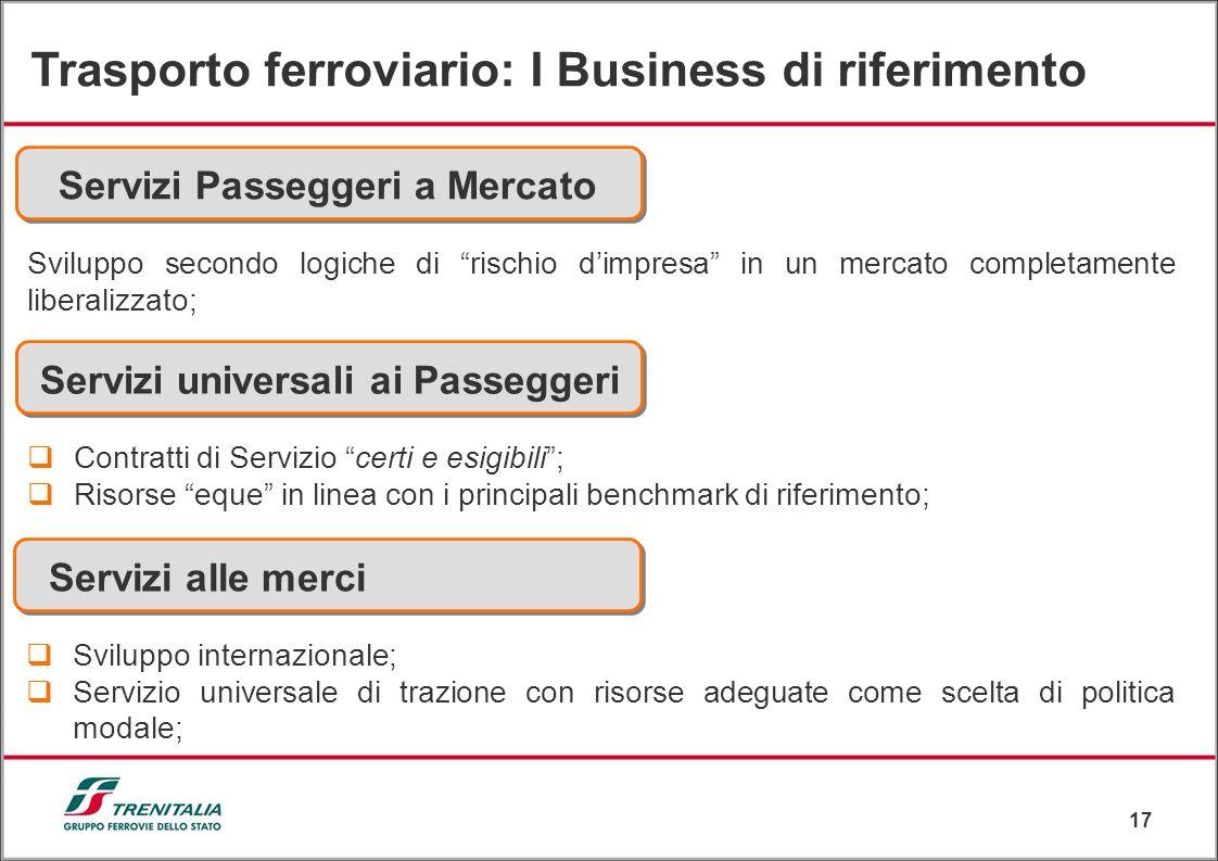 17 Trasporto ferroviario: I Business di riferimento Servizi Passeggeri a Mercato Sviluppo secondo logiche di rischio dimpresa in un mercato completame