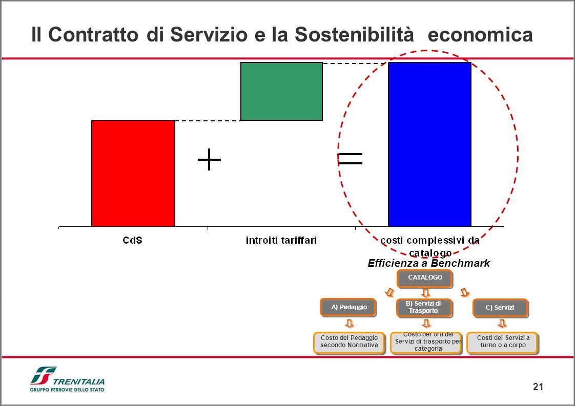 21 A) Pedaggio CATALOGO B) Servizi di Trasporto C) Servizi Costo del Pedaggio secondo Normativa Costo per ora dei Servizi di trasporto per categoria C