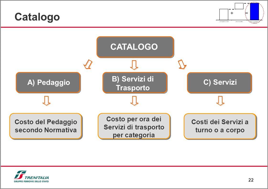 22 A) Pedaggio Catalogo CATALOGO B) Servizi di Trasporto C) Servizi Costo del Pedaggio secondo Normativa Costo per ora dei Servizi di trasporto per ca