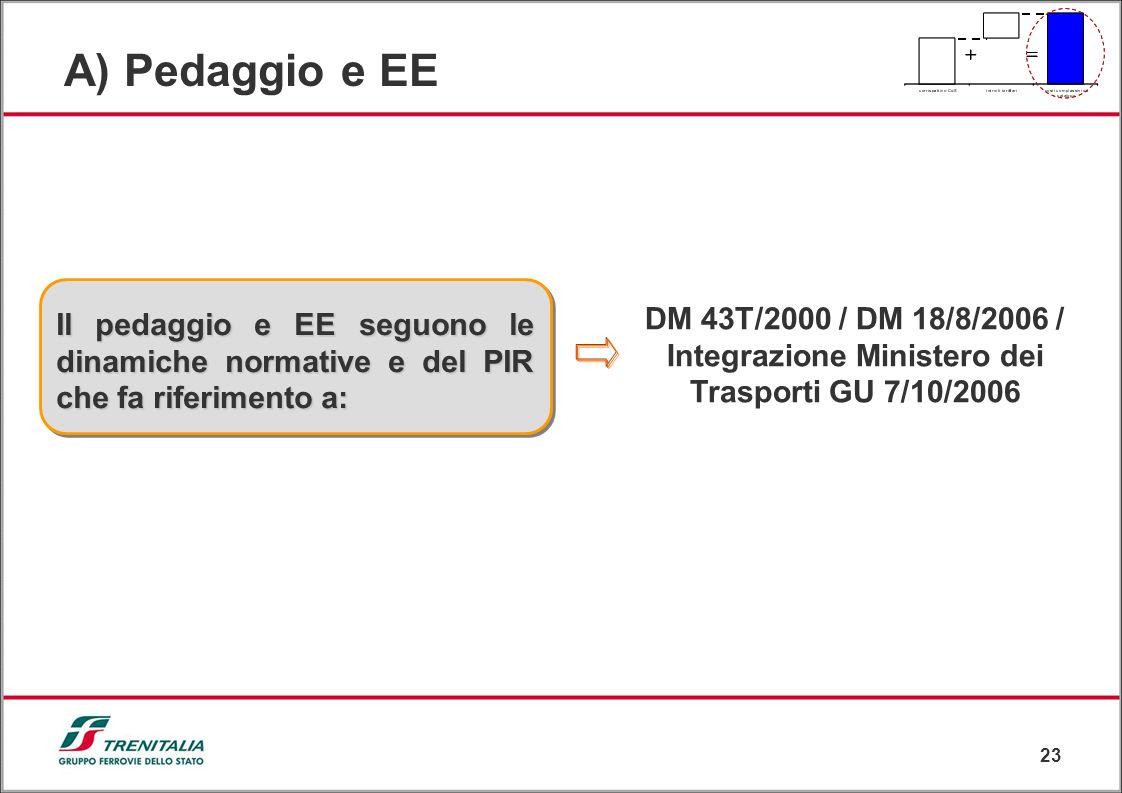 23 DM 43T/2000 / DM 18/8/2006 / Integrazione Ministero dei Trasporti GU 7/10/2006 Il pedaggio e EE seguono le dinamiche normative e del PIR che fa rif