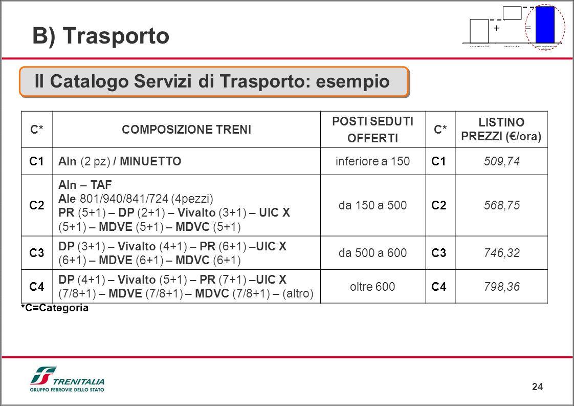 24 B) Trasporto Il Catalogo Servizi di Trasporto: esempio C*COMPOSIZIONE TRENI POSTI SEDUTI OFFERTI C* LISTINO PREZZI (/ora) C1Aln (2 pz) / MINUETTOin