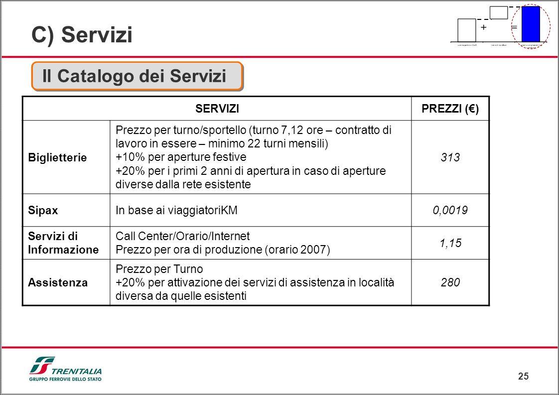 25 C) Servizi Il Catalogo dei Servizi SERVIZIPREZZI () Biglietterie Prezzo per turno/sportello (turno 7,12 ore – contratto di lavoro in essere – minim
