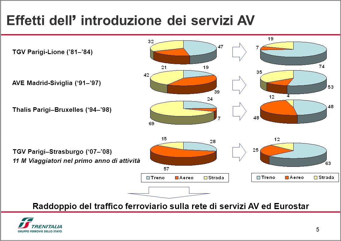 5 Effetti dell introduzione dei servizi AV TGV Parigi-Lione (81–84) AVE Madrid-Siviglia (91–97) Thalis Parigi–Bruxelles (94–98) Raddoppio del traffico