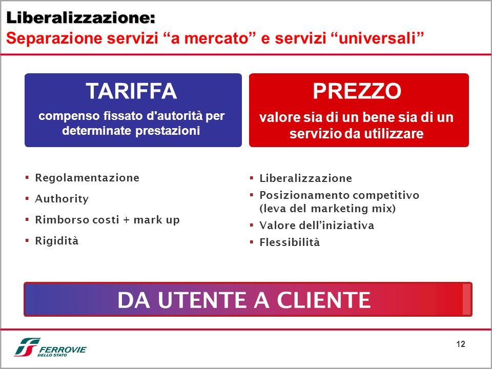 12 Regolamentazione Authority Rimborso costi + mark up Rigidità TARIFFA compenso fissato d'autorit à per determinate prestazioni PREZZO valore sia di