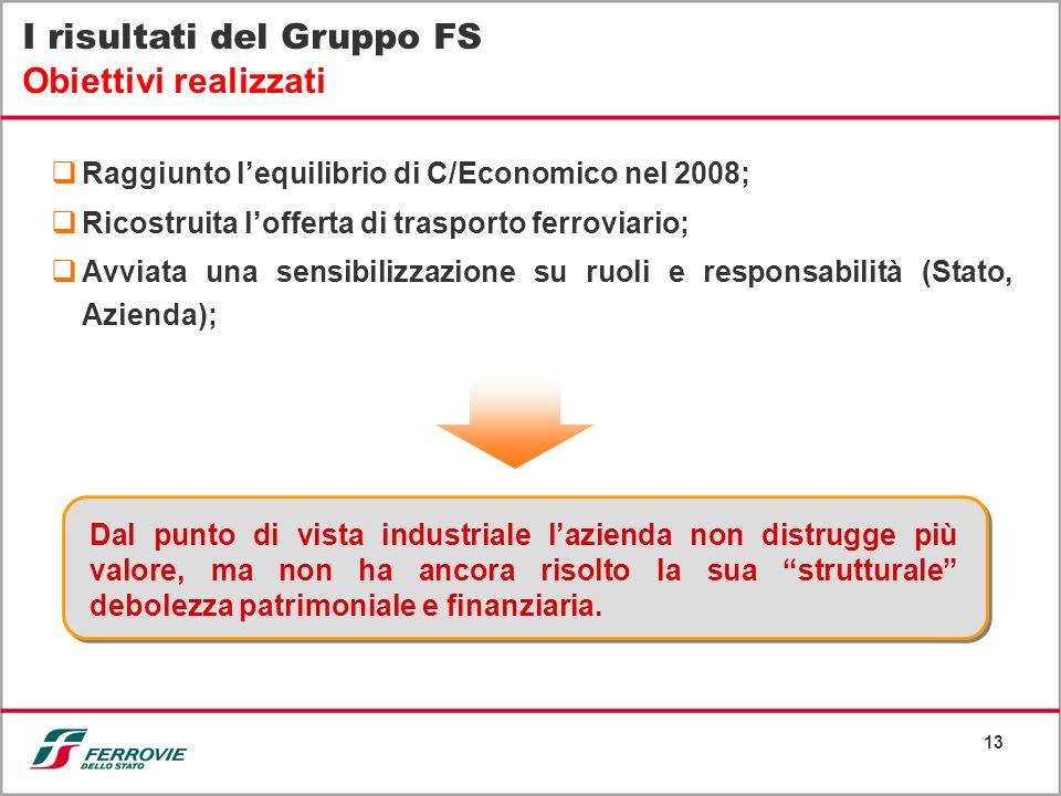 13 Raggiunto lequilibrio di C/Economico nel 2008; Ricostruita lofferta di trasporto ferroviario; Avviata una sensibilizzazione su ruoli e responsabili