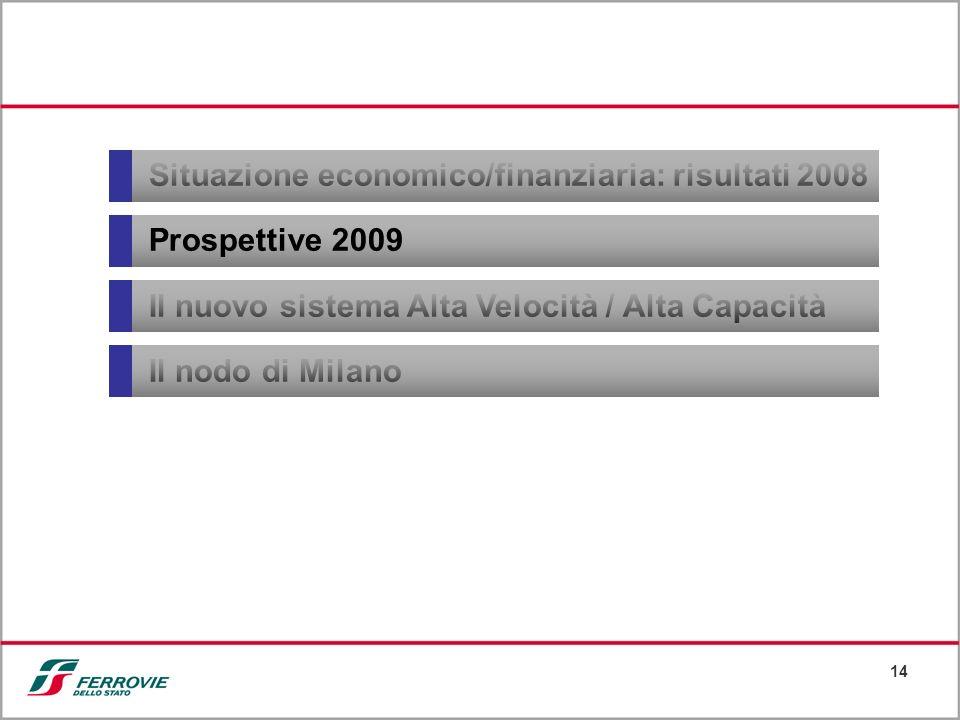 14 Situazione economico/finanziaria: risultati 2008 Prospettive 2009 Il nuovo sistema Alta Velocità / Alta Capacità Il nodo di Milano