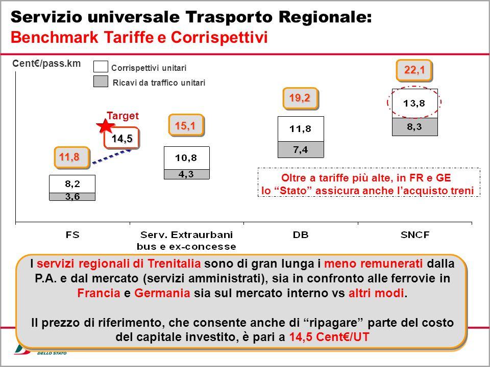 16 Corrispettivi unitari Cent/pass.km Servizio universale Trasporto Regionale: Benchmark Tariffe e Corrispettivi 11,8 Ricavi da traffico unitari 15,1