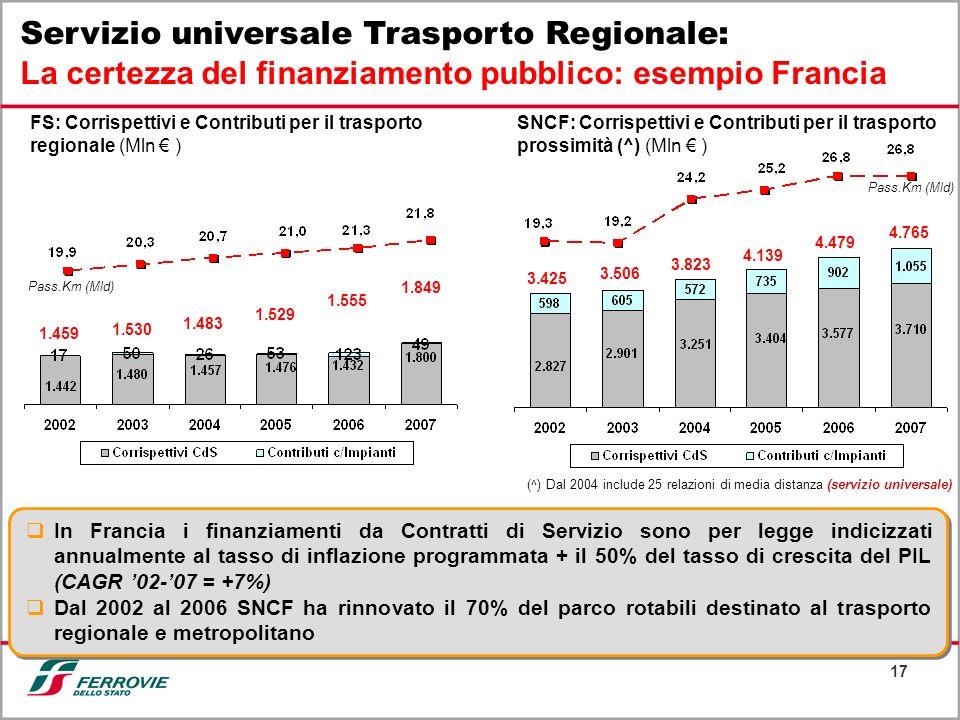 17 Servizio universale Trasporto Regionale: La certezza del finanziamento pubblico: esempio Francia 3.425 3.506 3.823 4.139 4.479 4.765 1.459 1.530 1.