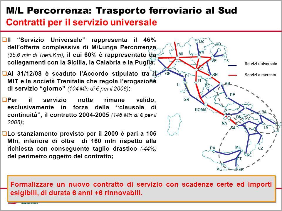 19 M/L Percorrenza: Trasporto ferroviario al Sud Contratti per il servizio universale 414K TO GE XX RC BA LE SR PE CZ CT FG TA PZ BN SA ME 627 K MI PI