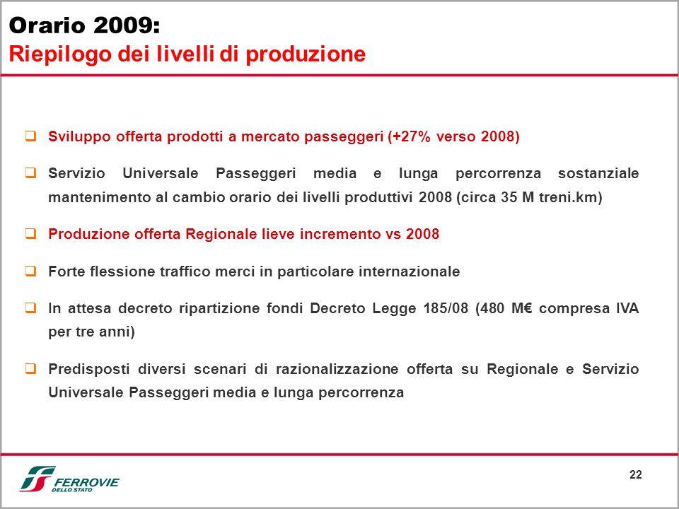 22 Orario 2009: Riepilogo dei livelli di produzione Sviluppo offerta prodotti a mercato passeggeri (+27% verso 2008) Servizio Universale Passeggeri me
