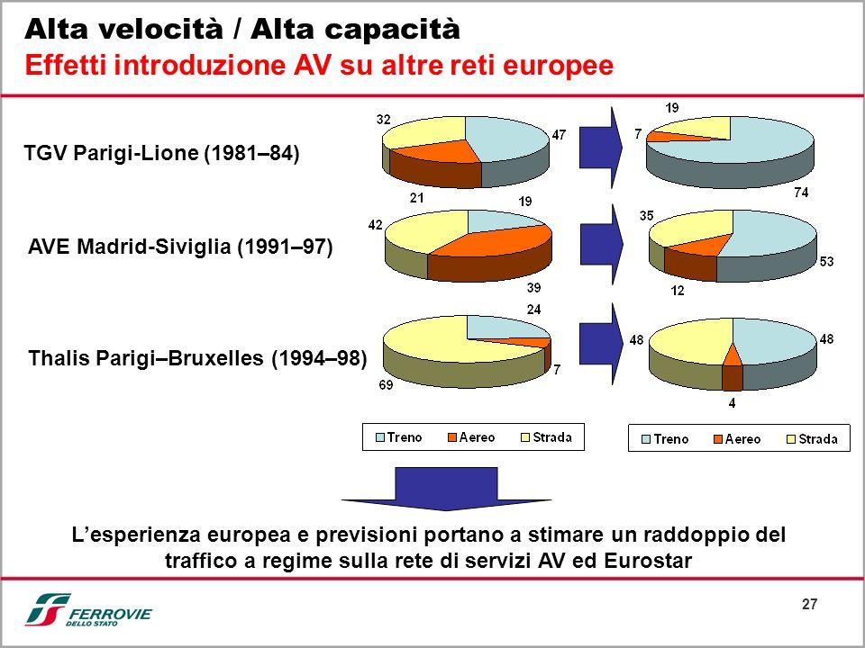 27 Alta velocità / Alta capacità Effetti introduzione AV su altre reti europee TGV Parigi-Lione (1981–84) AVE Madrid-Siviglia (1991–97) Thalis Parigi–