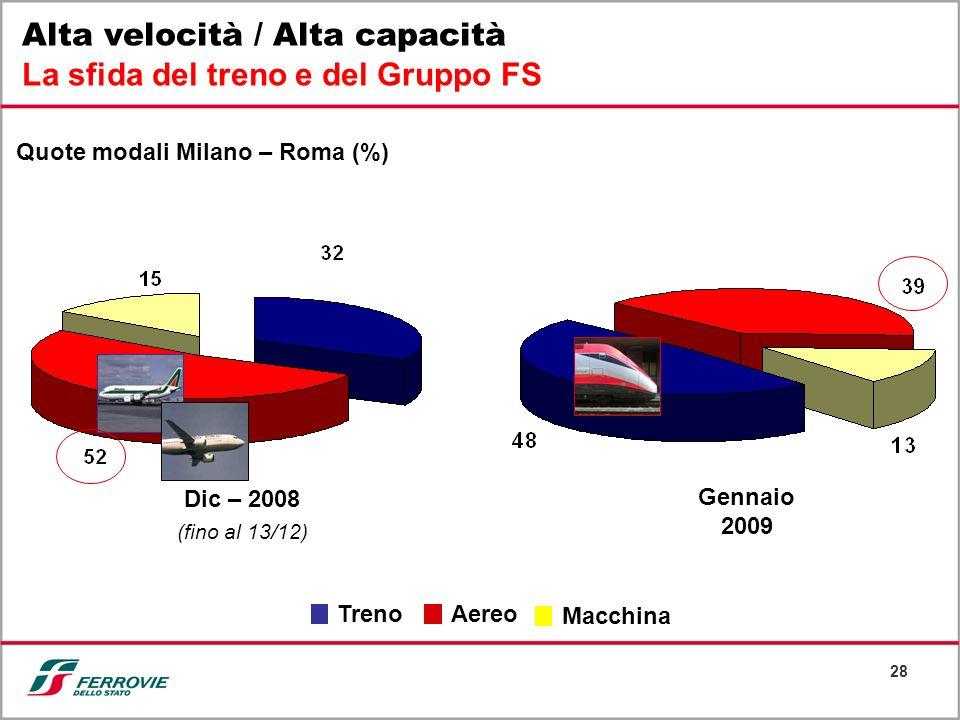 28 Alta velocità / Alta capacità La sfida del treno e del Gruppo FS Quote modali Milano – Roma (%) Treno Aereo Macchina Dic – 2008 (fino al 13/12) Gen