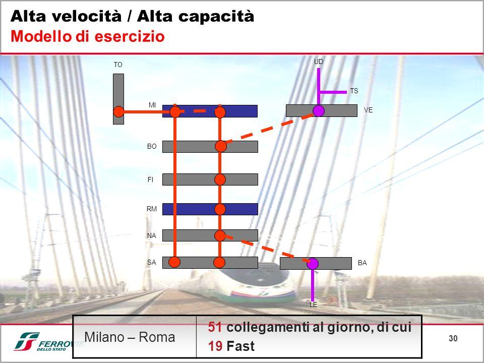 30 Alta velocità / Alta capacità Modello di esercizio BO FI RM NA SA MI VE TO TS UD BA LE Milano – Roma 51 collegamenti al giorno, di cui 19 Fast