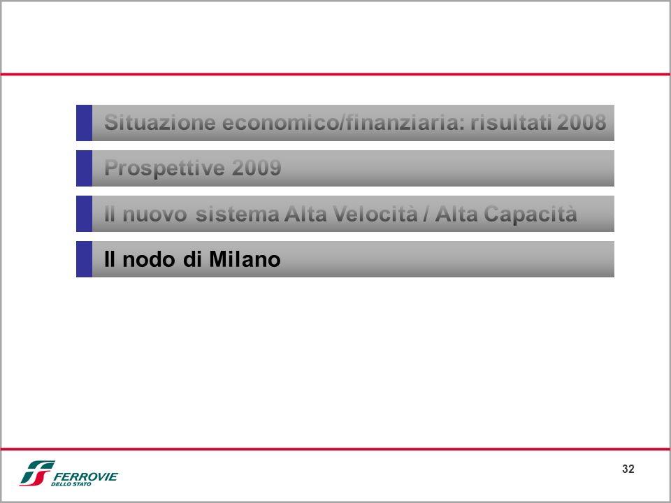 32 Situazione economico/finanziaria: risultati 2008 Prospettive 2009 Il nuovo sistema Alta Velocità / Alta Capacità Il nodo di Milano
