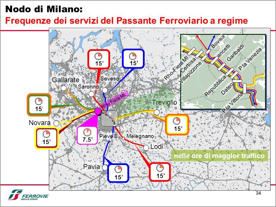 34 Nodo di Milano: Frequenze dei servizi del Passante Ferroviario a regime Gallarate Seveso Pavia Lodi Treviglio Rho Fiera MI Saronno Novara 7.5 15 Me