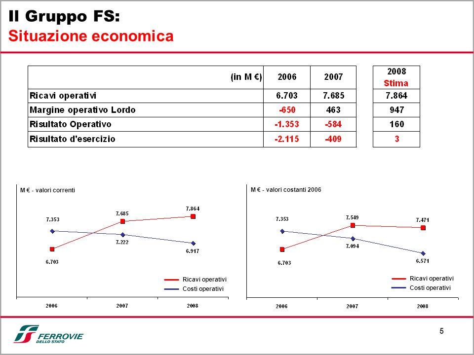 5 Il Gruppo FS: Situazione economica Ricavi operativi Costi operativi M - valori correnti M - valori costanti 2006 Ricavi operativi Costi operativi