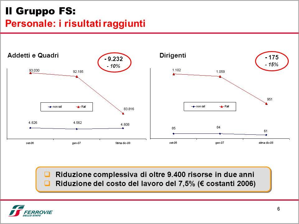 6 Il Gruppo FS: Personale: i risultati raggiunti Addetti e QuadriDirigenti - 9.232 - 10% - 175 - 15% Riduzione complessiva di oltre 9.400 risorse in d