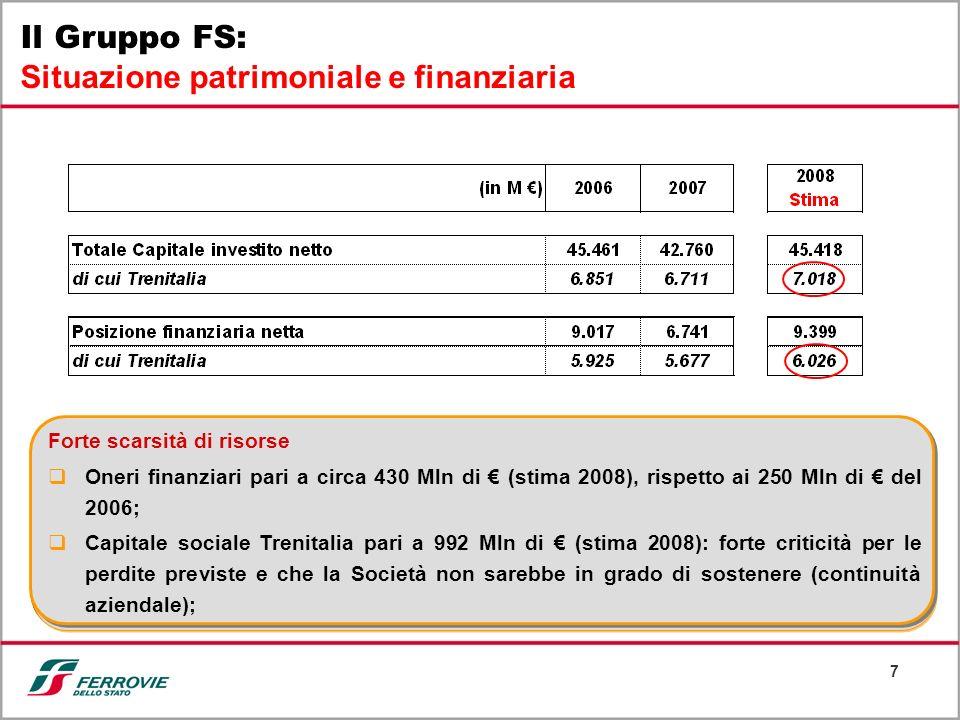 7 Il Gruppo FS: Situazione patrimoniale e finanziaria Forte scarsità di risorse Oneri finanziari pari a circa 430 Mln di (stima 2008), rispetto ai 250