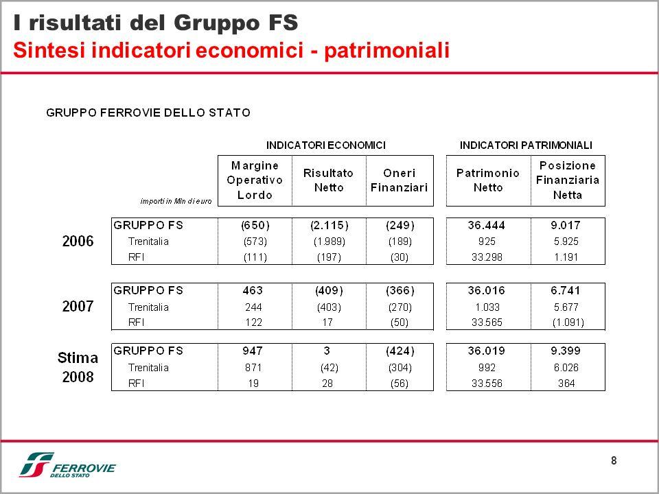 8 I risultati del Gruppo FS Sintesi indicatori economici - patrimoniali