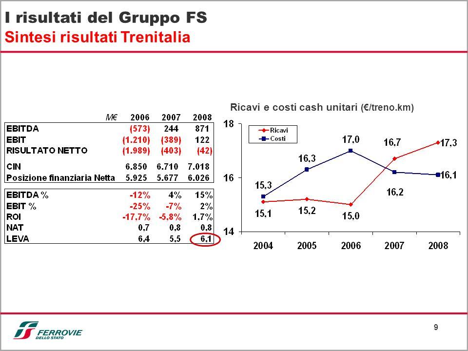 9 I risultati del Gruppo FS Sintesi risultati Trenitalia Ricavi e costi cash unitari (/treno.km)