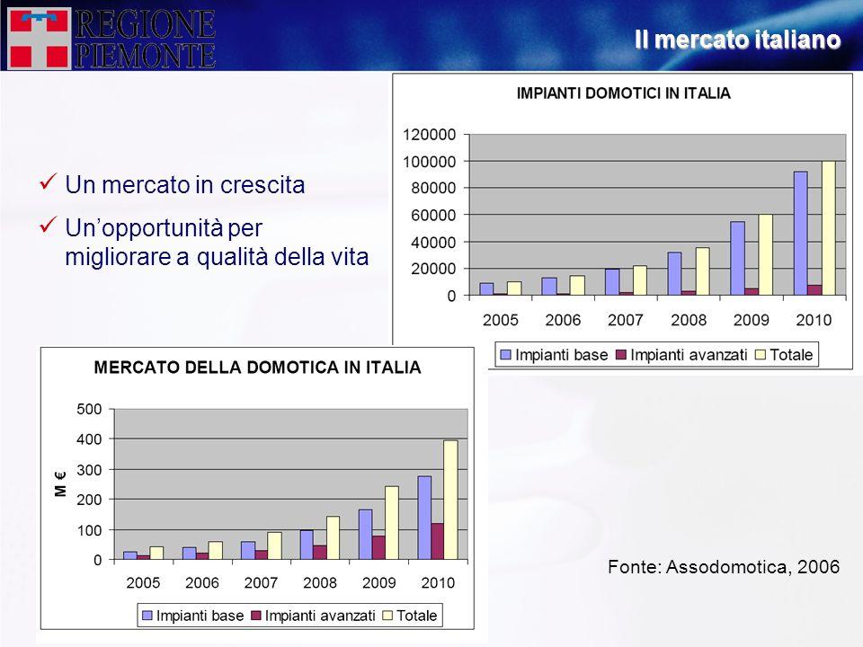 Fonte: Assodomotica, 2006 Un mercato in crescita Unopportunità per migliorare a qualità della vita Il mercato italiano
