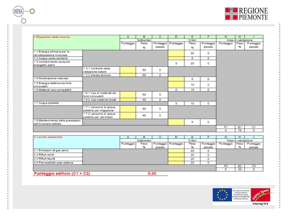 La scheda sintetica di valutazione ITACA