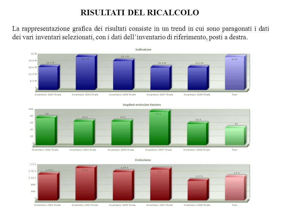 RISULTATI DEL RICALCOLO La rappresentazione grafica dei risultati consiste in un trend in cui sono paragonati i dati dei vari inventari selezionati, con i dati dellinventario di riferimento, posti a destra.