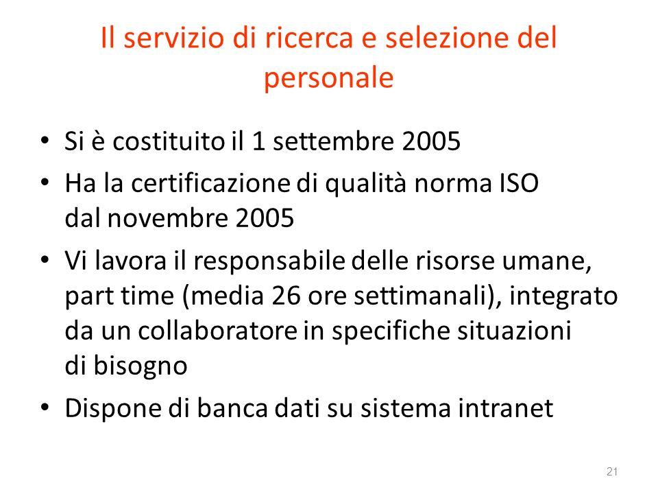 Il servizio di ricerca e selezione del personale Si è costituito il 1 settembre 2005 Ha la certificazione di qualità norma ISO dal novembre 2005 Vi lavora il responsabile delle risorse umane, part time (media 26 ore settimanali), integrato da un collaboratore in specifiche situazioni di bisogno Dispone di banca dati su sistema intranet 21