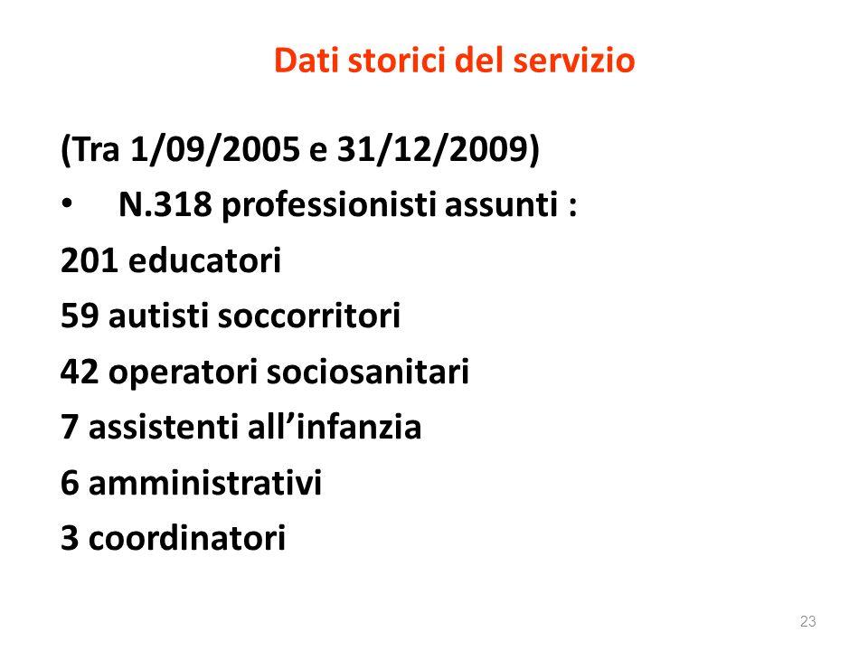 Dati storici del servizio (Tra 1/09/2005 e 31/12/2009) N.318 professionisti assunti : 201 educatori 59 autisti soccorritori 42 operatori sociosanitari 7 assistenti allinfanzia 6 amministrativi 3 coordinatori 23