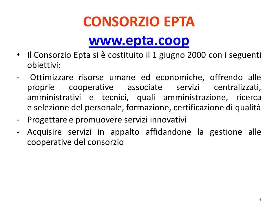 Fasi del servizio Fase 2 - Erogazione del servizio del personale alle cooperative associate al Consorzio Epta Richiesta delle cooperative al servizio di selezione Risposta del servizio (entro 15giorni dalla richiesta) Conclusione del processo 25