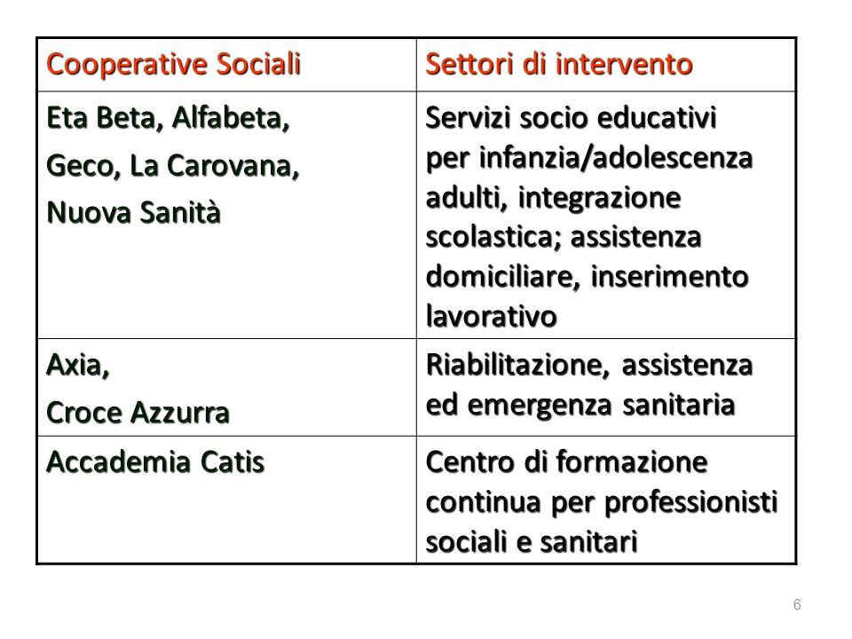 PRINCIPALI PROFILI PROFESSIONALI IMPEGNATI IN INTERVENTI DIRETTI EDUCATIVI E DASSISTENZA ALLE PERSONE DISABILI EDUCATORE SOCIALE EDUCATORE SERVIZI PER L INFANZIA E LA FAMIGLIA EDUCATORE PROFESSIONALE OPERATORE SOCIOSANITARIO 7