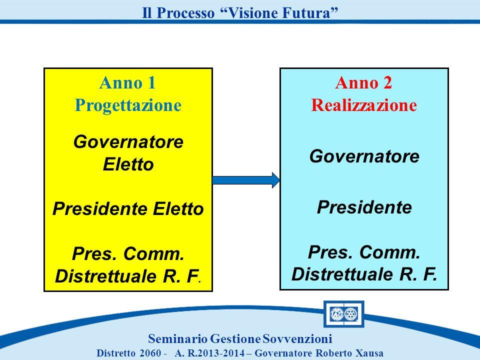Anno 1 Progettazione Governatore Eletto Presidente Eletto Pres. Comm. Distrettuale R. F. Anno 2 Realizzazione Governatore Presidente Pres. Comm. Distr