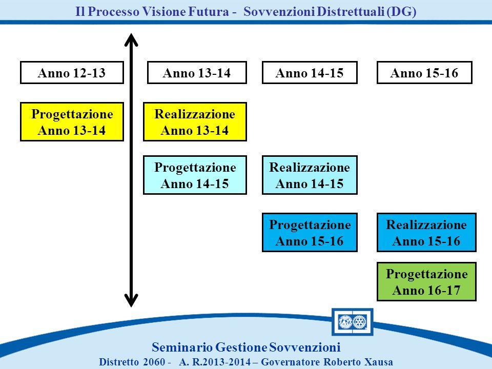Anno 12-13Anno 13-14Anno 14-15Anno 15-16 Progettazione Anno 13-14 Realizzazione Anno 13-14 Progettazione Anno 14-15 Realizzazione Anno 14-15 Progettaz