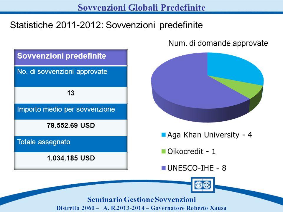Seminario Gestione Sovvenzioni Distretto 2060 – A. R.2013-2014 – Governatore Roberto Xausa Sovvenzioni Globali Predefinite Statistiche 2011-2012: Sovv