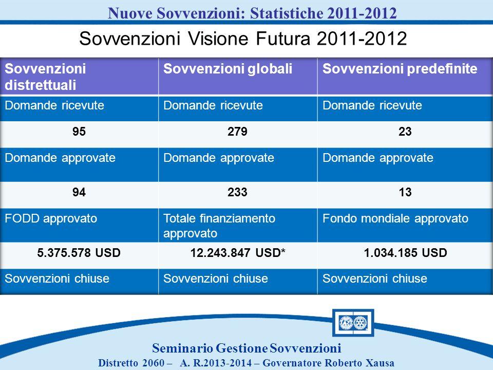 Seminario Gestione Sovvenzioni Distretto 2060 – A. R.2013-2014 – Governatore Roberto Xausa Nuove Sovvenzioni: Statistiche 2011-2012 Sovvenzioni Vision