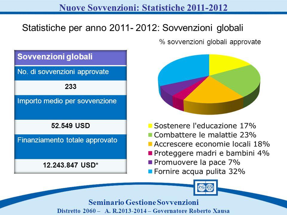 Seminario Gestione Sovvenzioni Distretto 2060 – A. R.2013-2014 – Governatore Roberto Xausa Nuove Sovvenzioni: Statistiche 2011-2012 Statistiche per an