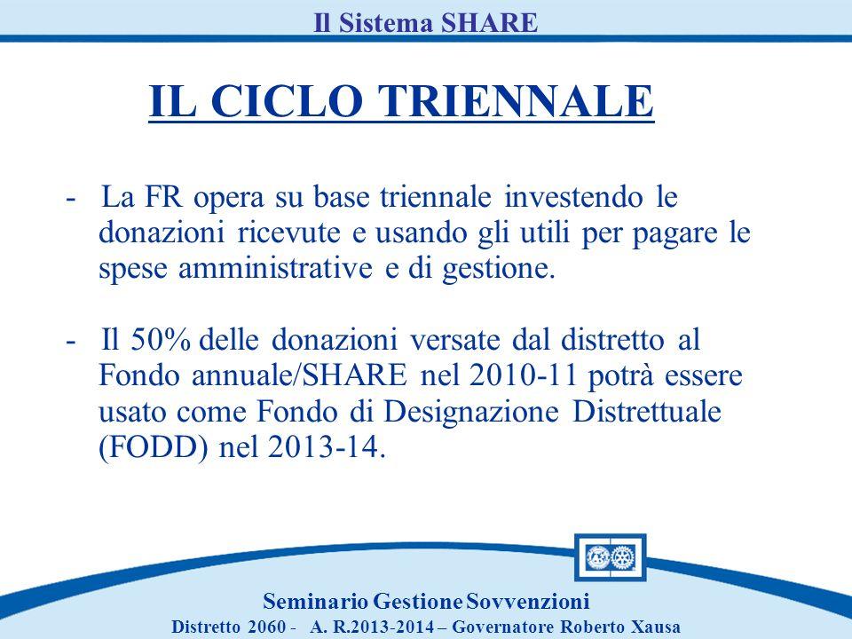 IL CICLO TRIENNALE - La FR opera su base triennale investendo le donazioni ricevute e usando gli utili per pagare le spese amministrative e di gestion