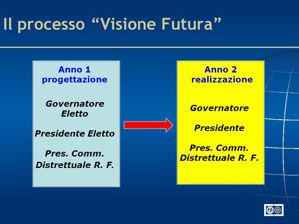 Il processo Visione Futura Anno 1 progettazione Anno 2 realizzazione Governatore Eletto Presidente Eletto Pres.