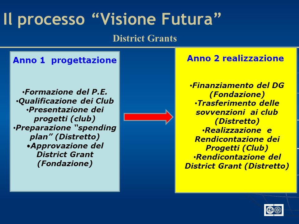 Il processo Visione Futura District Grants Anno 1 progettazione Anno 2 realizzazione Formazione del P.E.