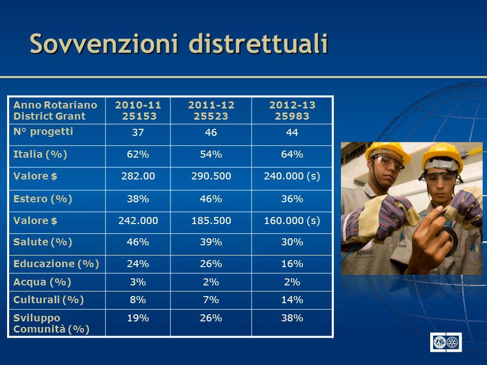 Sovvenzioni distrettuali Anno Rotariano District Grant 2010-11 25153 2011-12 25523 2012-13 25983 N° progetti374644 Italia (%)62%54%64% Valore $282.00290.500240.000 (s) Estero (%)38%46%36% Valore $242.000185.500160.000 (s) Salute (%)46%39%30% Educazione (%)24%26%16% Acqua (%)3%2% Culturali (%)8%7%14% Sviluppo Comunità (%) 19%26%38%