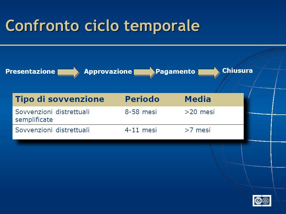 PresentazioneApprovazionePagamento Chiusura Confronto ciclo temporale