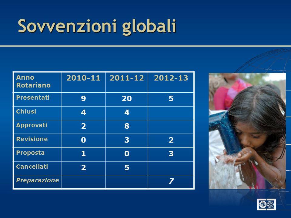 Sovvenzioni globali Anno Rotariano 2010-112011-122012-13 Presentati 9205 Chiusi 44 Approvati 28 Revisione 032 Proposta 103 Cancellati 25 Preparazione 7