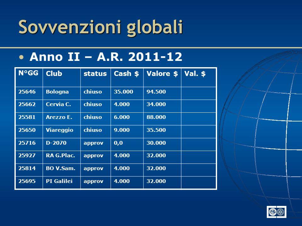 Sovvenzioni globali Anno II – A.R. 2011-12 N°GGClubstatusCash $Valore $Val.
