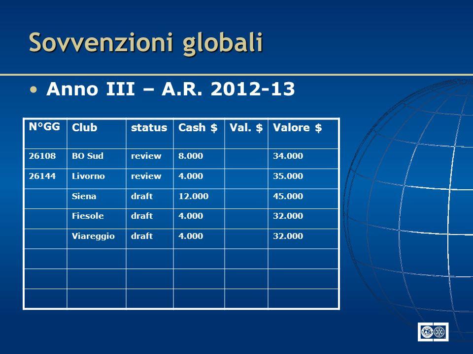 Sovvenzioni globali Anno III – A.R. 2012-13 N°GGClubstatusCash $Val.