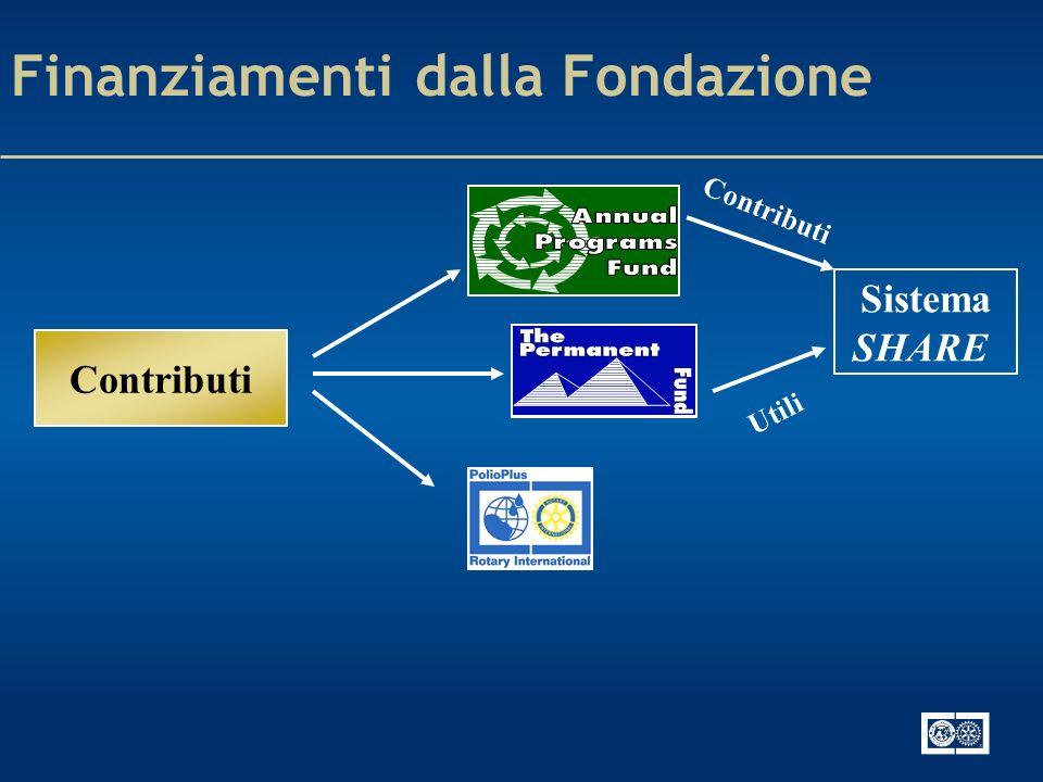 Finanziamenti dalla Fondazione Contributi Sistema SHARE Contributi Utili