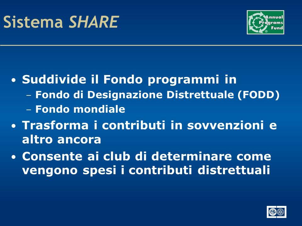Sistema SHARE Suddivide il Fondo programmi in – Fondo di Designazione Distrettuale (FODD) – Fondo mondiale Trasforma i contributi in sovvenzioni e altro ancora Consente ai club di determinare come vengono spesi i contributi distrettuali