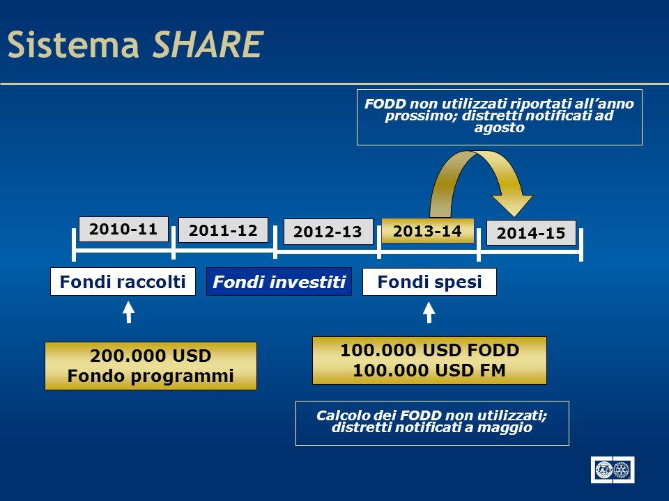 Sistema SHARE FODD non utilizzati riportati allanno prossimo; distretti notificati ad agosto 2014-15 2010-11 2011-12 2012-13 2013-14 Calcolo dei FODD non utilizzati; distretti notificati a maggio Fondi raccolti Fondi spesi 200.000 USD Fondo programmi Fondi investiti 100.000 USD FODD 100.000 USD FM